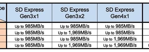 SD Express存储卡升级至SD 8.0标准 速度飙至4GB/s