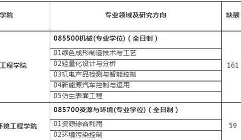 温州医科大学、青岛农业大学、江苏理工学院2020调剂专业汇总!