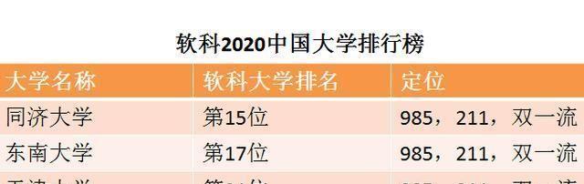 同济大学、天津大学、东南大学在2020最新排行榜上表现,谁厉害