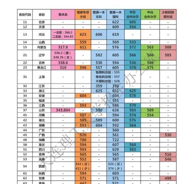 大连理工大学王牌专业及2019、2018、2017年高考各省录取分数线