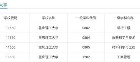 重庆邮电大学和重庆理工大学,谁的实力更强,谁更值得报考