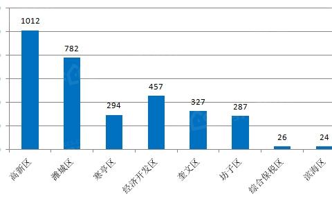 最新!潍坊4月房价数据发布!房子卖出最多的是高新区