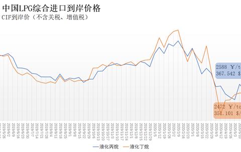 近日中国液化丙烷、丁烷综合进口到岸价每吨2792元、2475元