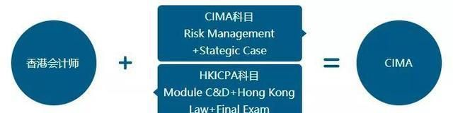 除了免考USCPA,HKICPA还能豁免哪些证书?