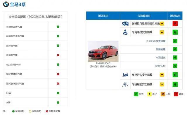 十大安全车:日系车独占5席,上汽荣威上榜,BBA占领前三