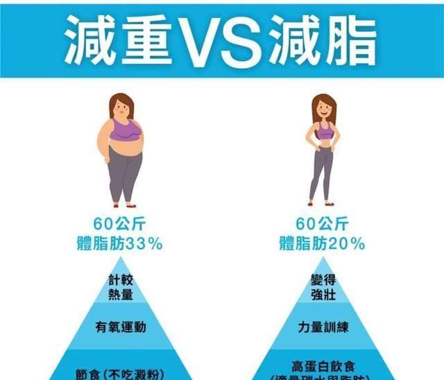 計算 美容 体重