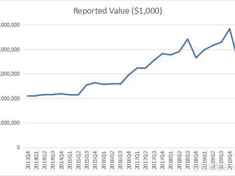 伯克希尔·哈撒韦 Q1持仓:一个季度抹去近五年半数市值增长