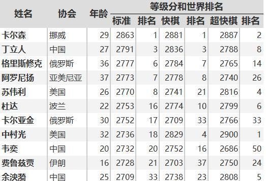 卡尔森巡回赛:中国棋手表现一般,丁立人两胜四和两负处境尴尬