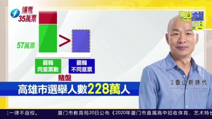 """""""罢韩""""投票开地下赌盘?台南市议员质询恐影响投票!"""