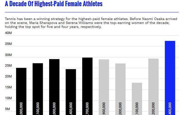 福布斯女运动员收入排行榜!日本名将创历史,朱婷何时接班李娜