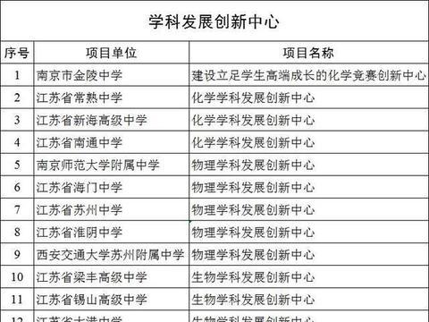 喜报:江苏盐城中学这三个学科项目喜获通过项目评审