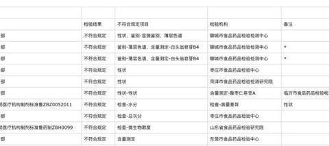 生产的一批次药品不合格,青岛一家医院被通报