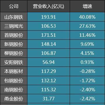 34家钢铁公司一季度业绩:宝钢股份、中信特钢和华菱钢铁哪家强
