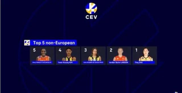朱婷和金软景荣获欧洲排球联合会近二十年前五,朱婷高居第一!