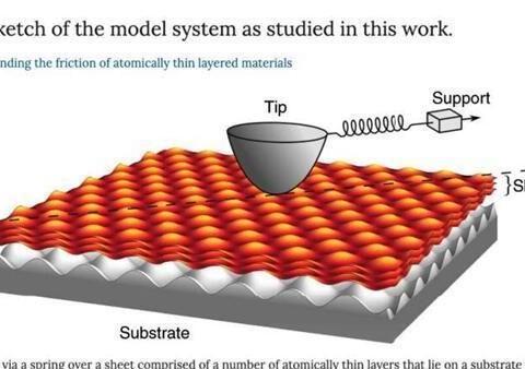 一个简单的描述摩擦的方法