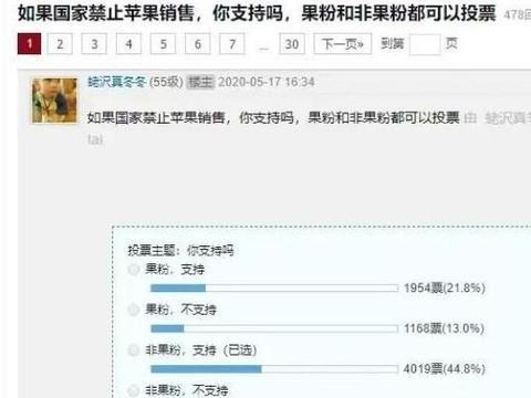 支持华为还是苹果?近万人参与网友发起禁售苹果投票