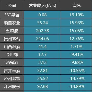 19家白酒公司一季度业绩对比:五粮液、贵州茅台、山西汾酒为三