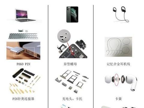 富士康/正崴供应商福立旺科创板IPO:间接服务于苹果/Beats
