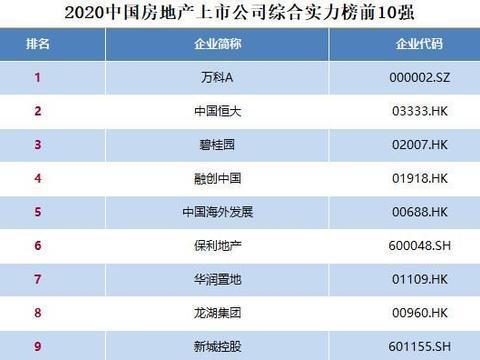 万科、恒大、碧桂园排名前三,2020中国房地产上市公司百强揭晓