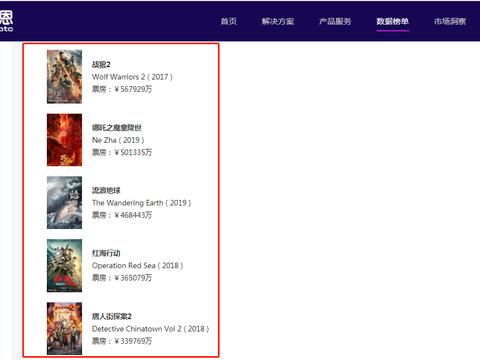 国产电影票房榜Top5:你若一部都没看,那就太可惜了!