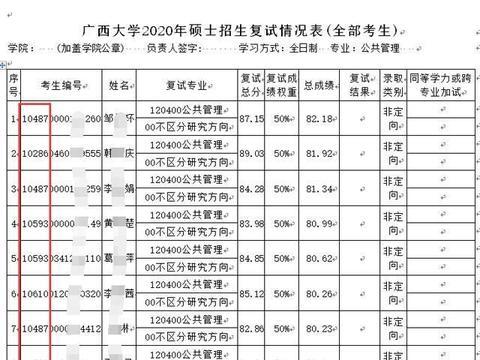 广西大学考研复试:调剂考生比第一志愿的考生分数高,并不奇怪