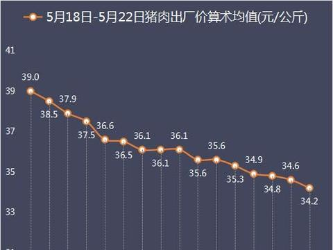 2020年第21周16省市出栏数据:河南肥猪连续4周最轻,广东最贵