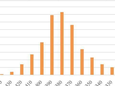北京大学2020年考研录取情况分析,考多少分才能上北大?