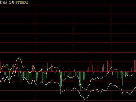 李志林丨创业板获利回吐,上海国资股异动
