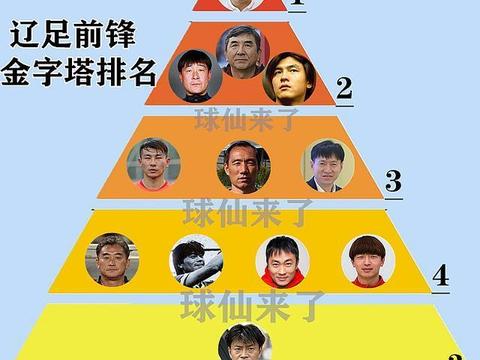 辽足前锋金字塔排名:杨旭入围,张玉宁2档,中超神锋登顶榜首