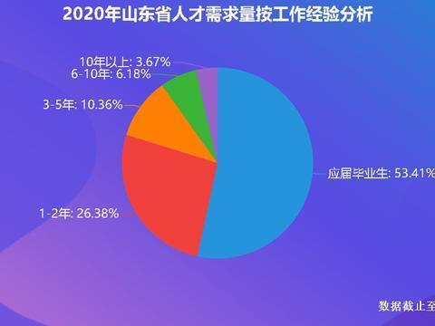 山东2020届高校毕业生薪酬发布,专本科仅差94元