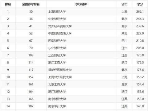 2020软科中国财经院校排行榜上海财经超越央财,谁才是财经一哥