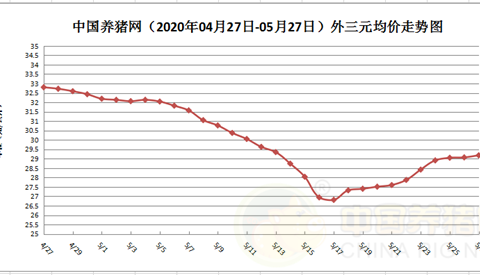 5月27日猪评:上涨乏力下跌增多,猪价呈南涨北跌趋势!