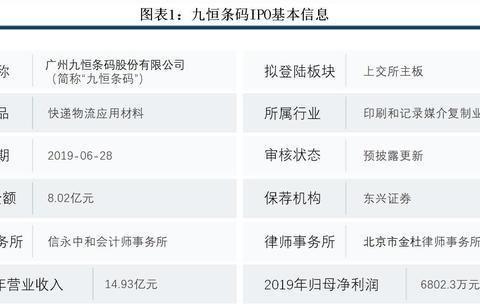 九恒条码IPO:产品迭代效应发酵,快递运单营收大降8成!