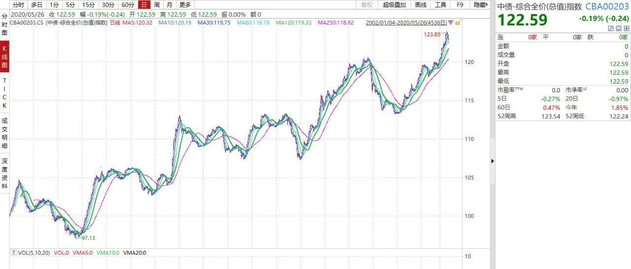 《大霄说》第九百一十六期—避险资产泡沫也需留意
