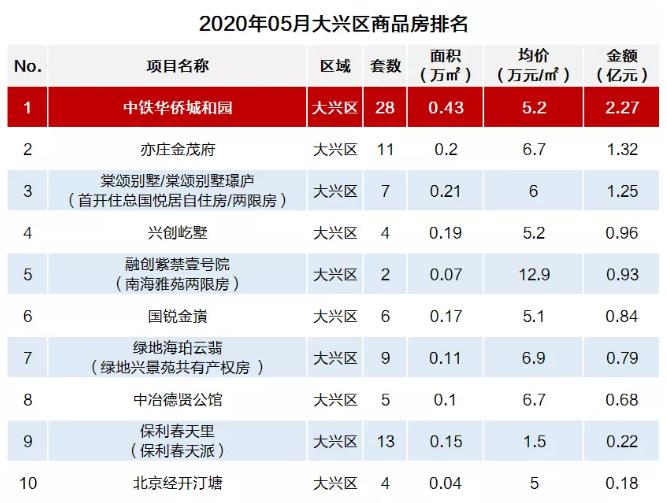 中铁华侨城·和园荣膺北京大兴区商品房5月成交销冠