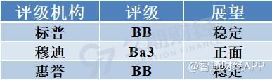 2000亿旭辉控股集团(00884)另一面:低成本发债,高权益拿地