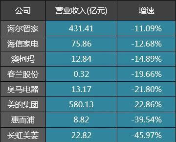 9家大家电公司一季度业绩对比:美的集团、海尔智家强于格力电器
