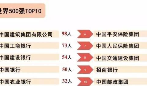 国内性价比最高的3所财经类大学,实力不输211,毕业就是金饭碗