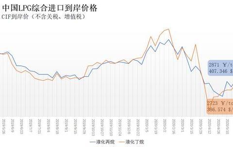 上周中国液化丙烷、丁烷综合进口到岸价每吨2871元、2723元