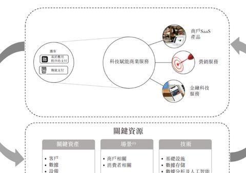核心员工出自财付通的移卡将香港上市 2019年刚盈利市场份额1.3%