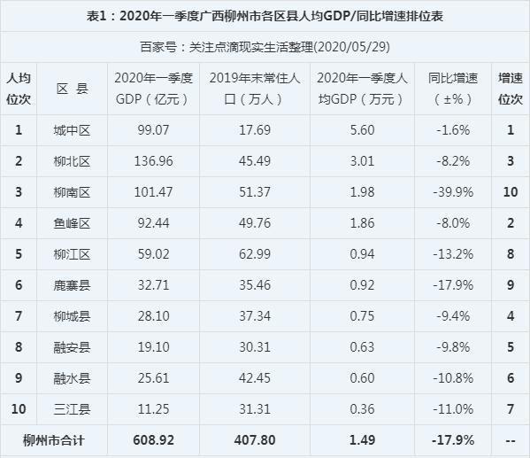 广西各市gdp_广西数字经济占GDP比重超三成