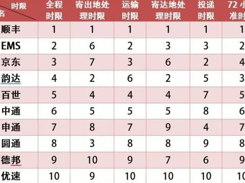 满意度排倒数的3大中国快递巨头,服务差、速度慢,你都用过吗?