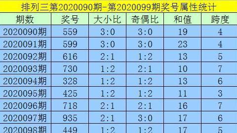 黄大仙排列三20100期分析:本期一码和值关注14,重防奇偶奇组合