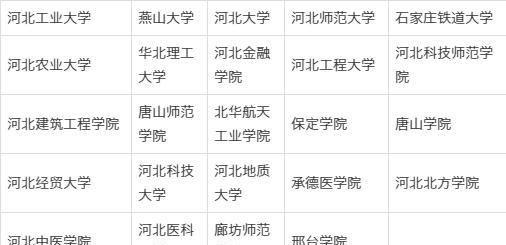 河北省公办一本院校录取分数排行