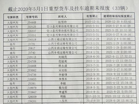 交口县交警大队曝光33辆逾期未报废重型货车及挂车