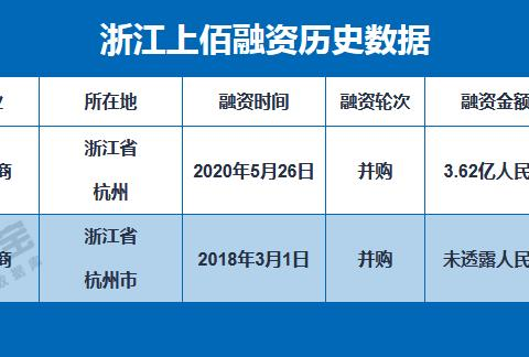"""「电融宝」代运营商浙江上佰3.62亿元""""卖身""""壹网壹创51%控股权"""