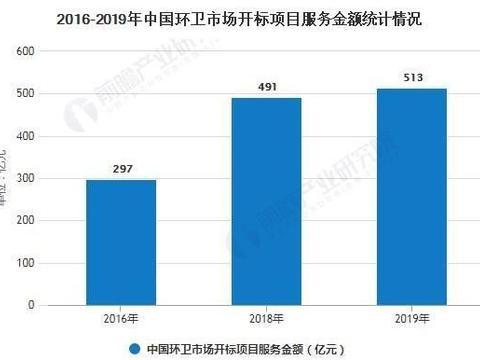 2020年中国环卫行业市场现状及发展趋势分析