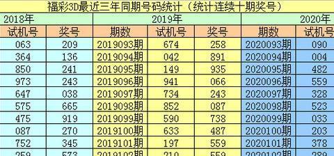 李阳福彩3D第20103期:大号热出,看好开出两大一小组合