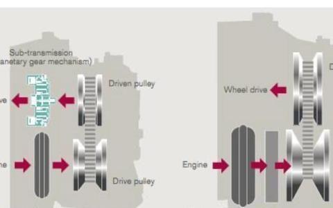 cvt变速箱寿命多长?能跑30万公里或15年吗?