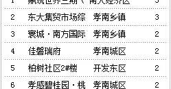 5月31日孝感房产网签34套,成交均价6371元/㎡